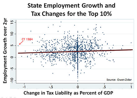 Supply-side economics proposes that lower taxes lead to employment growth. Historical state data from the United States shows a heterogeneous result. State Employment growth and Tax Changes for the Top 10%25.jpg