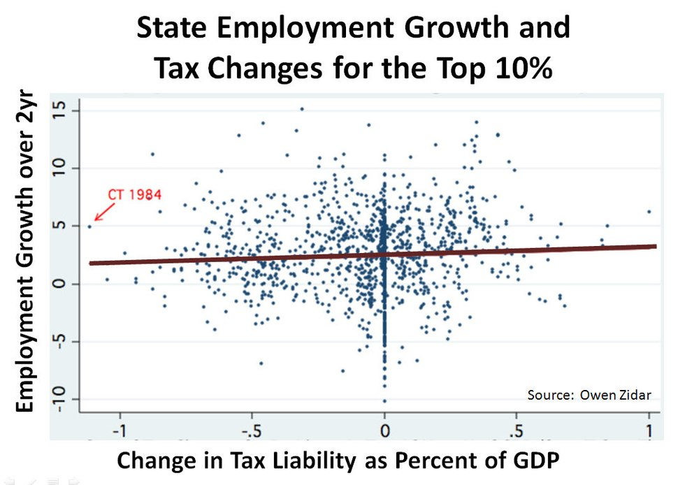State Employment growth and Tax Changes for the Top 10%