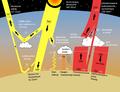 Sun climate polish3.png