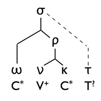 Syllabary - Each syllable (σ) branches into consonantal onset (ω) and rime (ρ) that is divided into nucleus (ν) and coda (κ), non-/supra-segmental parameters like tone (τ) affect the syllable as a whole