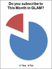 TMIG 2012 Survey - Do you subscribe to This Month in GLAM?.png