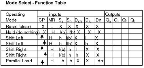 Logique s quentielle registres wikiversit for Inverseur logique