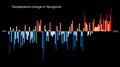 Temperature Bar Chart Asia-Russia-Novgorod-1901-2020--2021-07-13.png