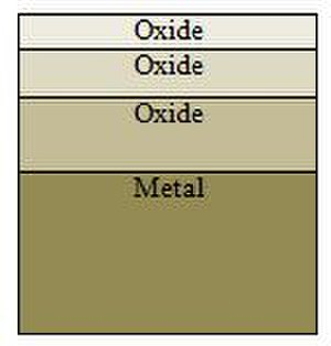 Metal oxide adhesion - A diagram showing different layers of transition metal oxides formed on the surface of a metal.