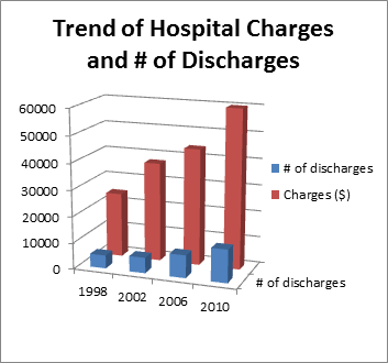 Trend of Hospital Charges and Number of Discharges