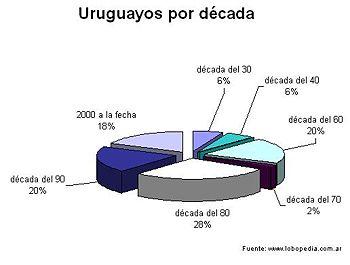 Gráfico con los jugadores uruguayos divididos por década.
