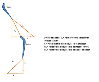 Degree of reaction - Figure 2. Velocity Triangle for fluid flow in turbine