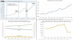 Wealth inequality in the United States - The image contains several charts related to U.S. wealth inequality. While U.S. net worth roughly doubled from 2000 to 2016, the gains went primarily to the wealthy.