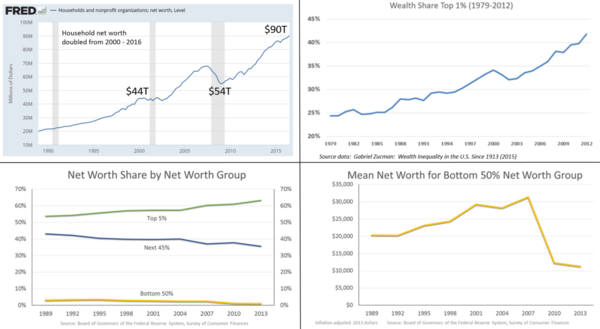 The image contains several charts related to U.S. wealth inequality. While U.S. net worth roughly doubled from 2000 to 2016, the gains went primarily to the wealthy. Wealth inequality panel - v1.png