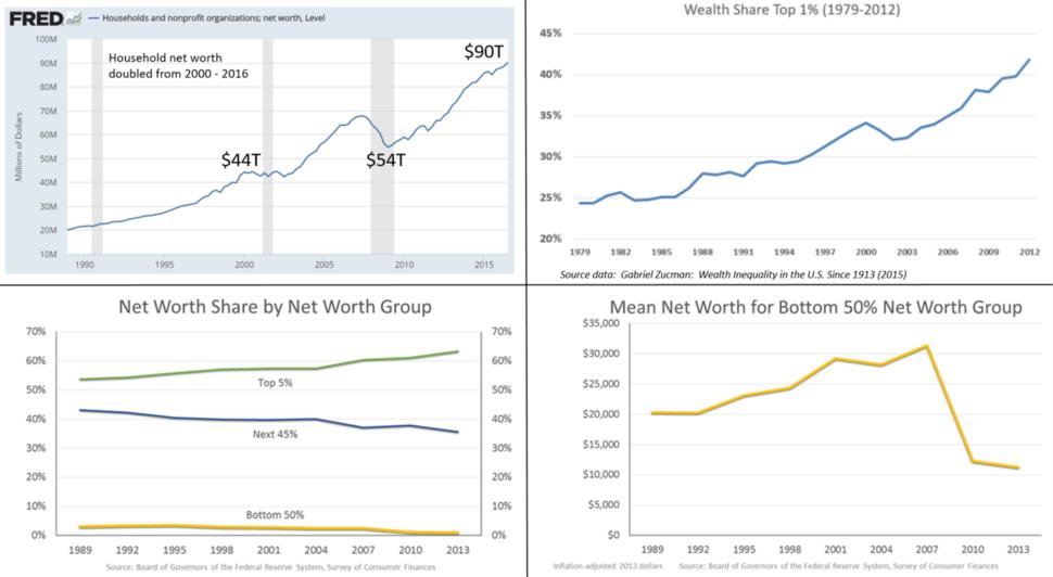Wealth inequality panel - v1