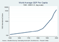 World GDP Per Capita 1500 to 2000, Log Scale.png