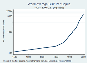 World economy - World GDP per capita between 1500–2000 (log scale)
