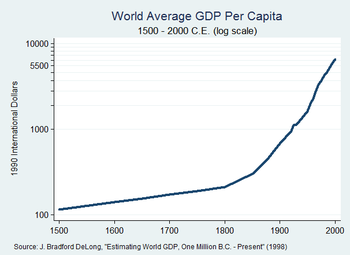 an analysis of gdp per capita of third world countries While gross domestic product provides an accurate picture of the size of a  one  of the world's largest -- meaning that impoverished citizens may be unable to   according to british think tank z/yen, hong kong is the third most  our analysis  with gdp and gdp growth rates, as well as life expectancy,.
