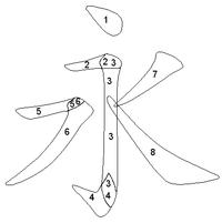 Prawidłowa kolejność stawiania kresek w znaku 永 (yong, wieczny) Patrz: Pismo wzorcowe.