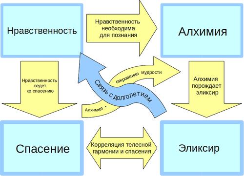 Данная схема взаимосвязей