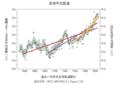 過去一百多年全球氣溫變化.png