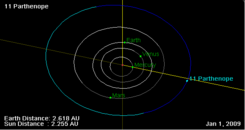11 Parthenope orbit on 01 Jan 2009.png