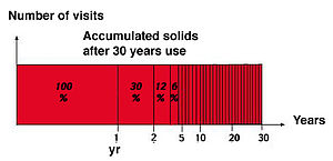 Clivus Multrum - Accumulated solids after 30 years in a Clivus Multrum