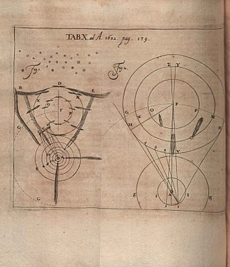 Jacob Bernoulli - Image from Acta Eruditorum (1682) wherein was published the critique of Bernoulli's Conamen novi systematis cometarum