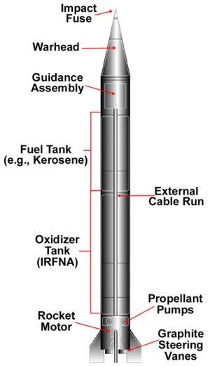 Al Hussein (missile) - Al-Hussein components