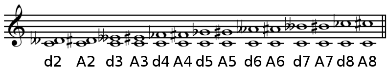 Augmented and diminished intervals on C
