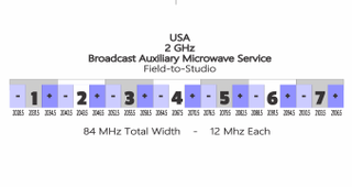 Broadcast auxiliary service