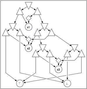 Propositional directed acyclic graph - PDAG for the function f obtained from the BDD