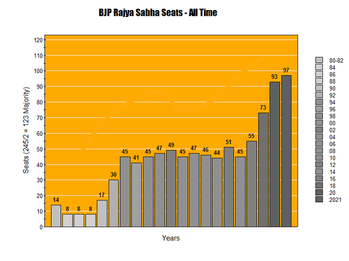 Number of BJP upper house seats per year