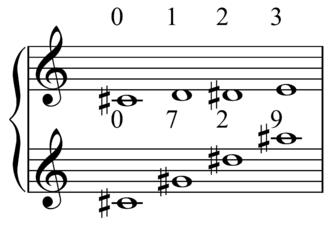 Multiplication (music) - Image: Bartok Third Quartet tetrachord multiplication
