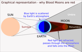 Blood Moon Graphic.png