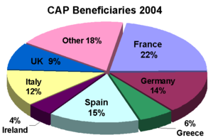 Common Agricultural Policy - CAP 2004 beneficiaries