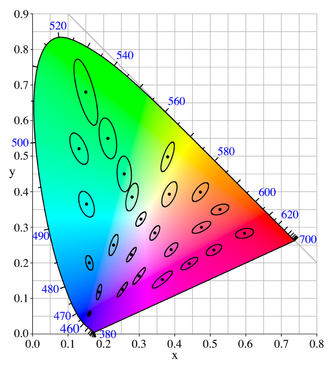 Color difference - A MacAdam diagram in the CIE 1931 color space. The ellipses are shown ten times their actual size.