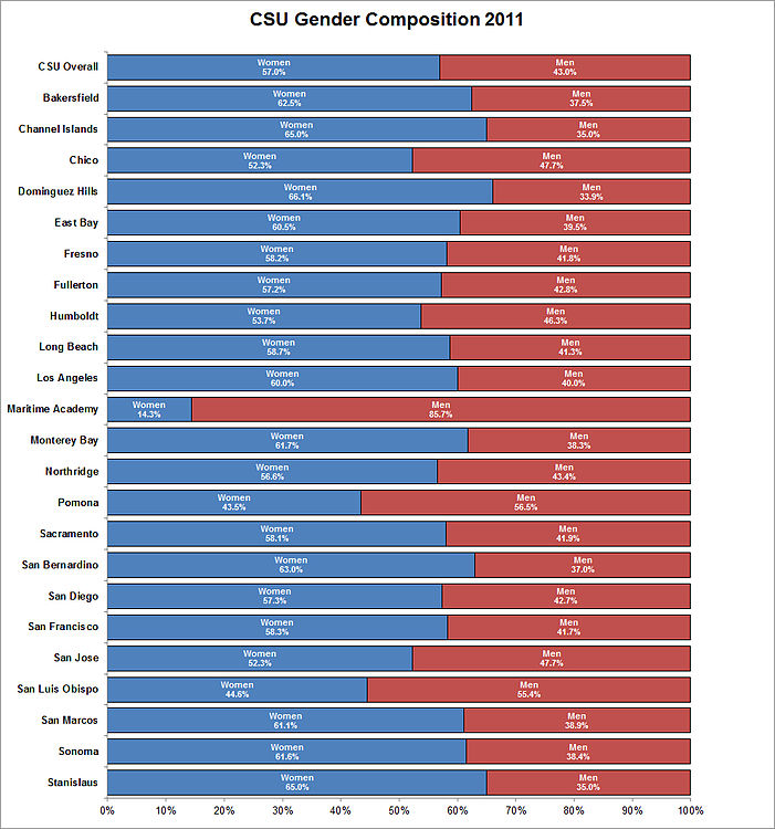 CSU-Gender-Composition-2011.jpg