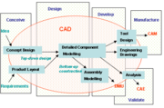 The CAD process.
