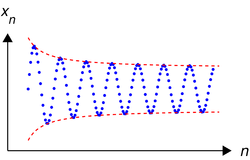 An infinite sequence of real numbers (in blue). This sequence is neither increasing, nor decreasing, nor convergent. It is however bounded.