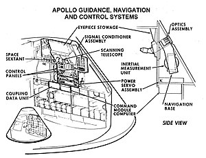 command module guidance and navigation equipme...