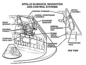 Apollo command and service module - Guidance and navigation equipment
