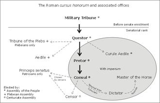 Cursus honorum - The Roman cursus honorum