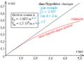 Déflexion électrique relativiste d'un électron - diagramme horaire de position perpendiculairement au champ.png