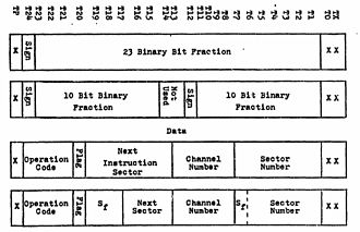 D-37C - D-37C Instruction and Data Word Format