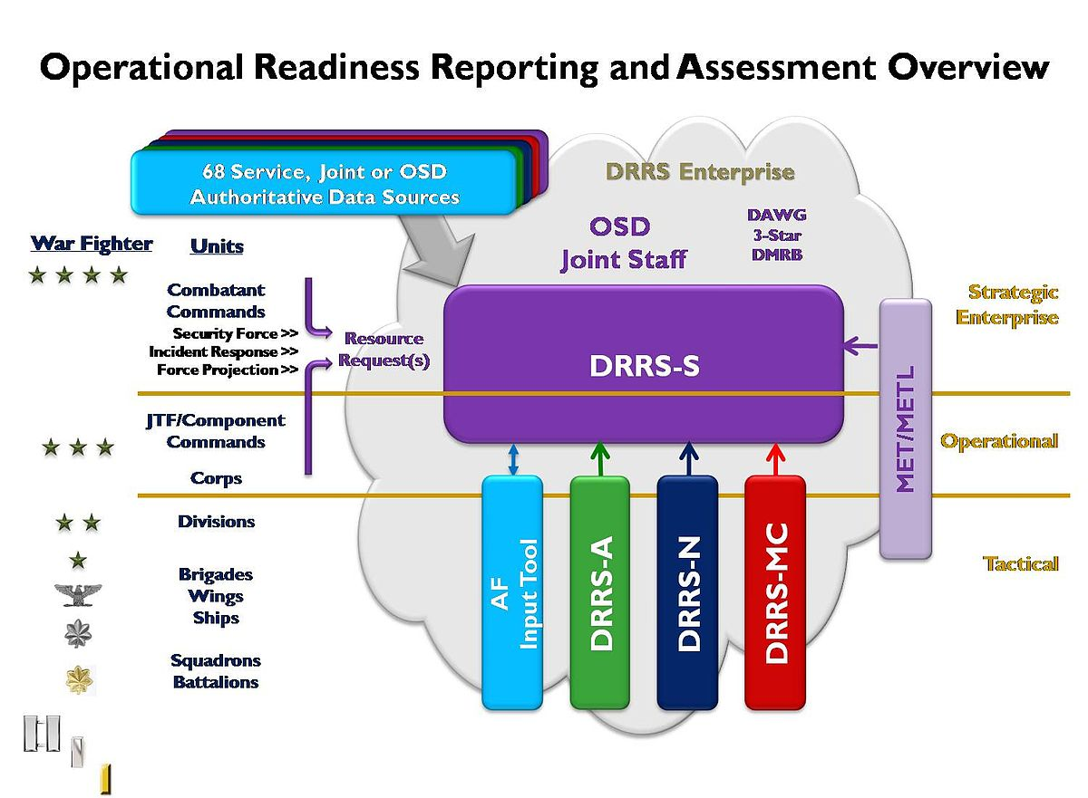Defense Readiness Reporting System Wikipedia
