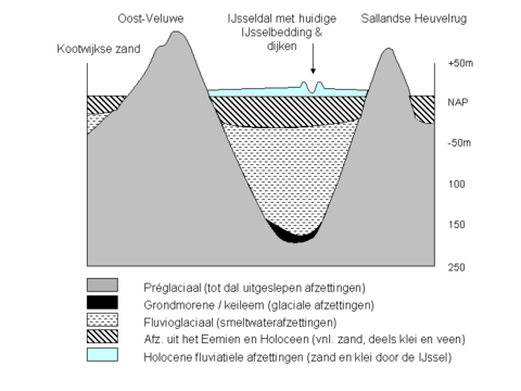 Doorsnede van het IJsseldal van west naar oost ter hoogte van Olst