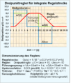 Dreipunktregler für verzögerte integrale regelstrecke.png