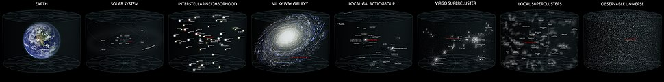 A diagram of our location in the observable universe. (Click here for larger image.)