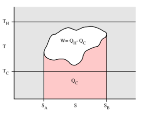 Carnot cycle - A generalized thermodynamic cycle taking place between a hot reservoir at temperature TH and a cold reservoir at temperature TC. By the second law of thermodynamics, the cycle cannot extend outside the temperature band from TC to TH. The area in red QC is the amount of energy exchanged between the system and the cold reservoir. The area in white W is the amount of work energy exchanged by the system with its surroundings. The amount of heat exchanged with the hot reservoir is the sum of the two. If the system is behaving as an engine, the process moves clockwise around the loop, and moves counter-clockwise if it is behaving as a refrigerator. The efficiency to the cycle is the ratio of the white area (work) divided by the sum of the white and red areas (heat absorbed from the hot reservoir).