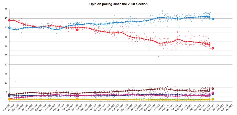 ElectionMonthlyAverageGraphSpain2011