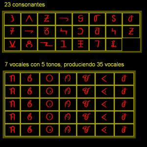 Bassa alphabet - The Bassa vah alphabet.