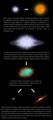 Estèla - Evolucion deis estèlas supergigantas.png