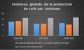 Evolution globale de production de café par continant.png