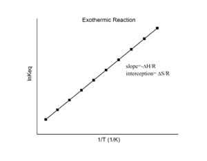 Van 't Hoff equation - Van 't Hoff plot for an exothermic reaction